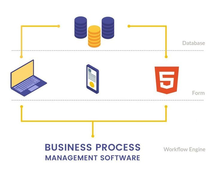 03. External Form and Workflow APIs - BPM Software